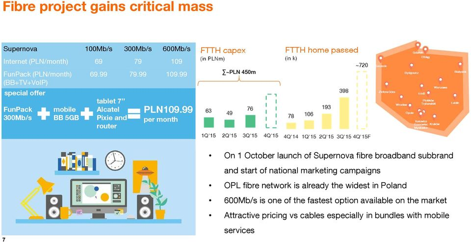 99 per month FTTH capex (in PLNm) ~PLN 450m FTTH home passed (in k) On 1 October launch of Supernova fibre broadband subbrand and start of