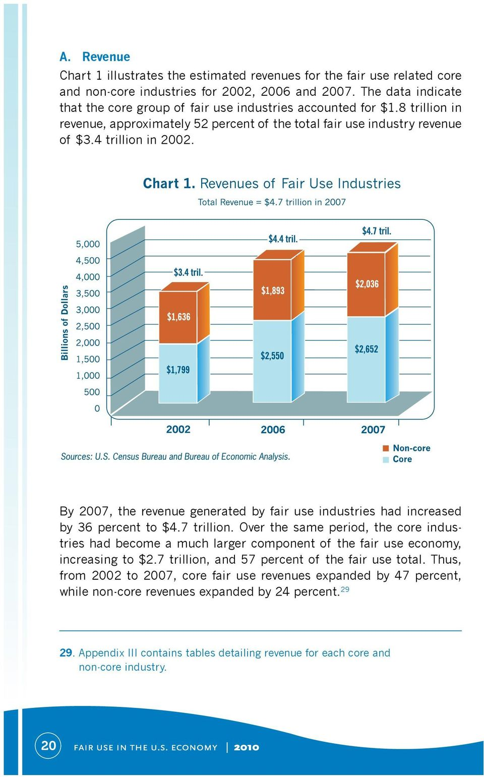 By 2007, the revenue generated by fair use industries had increased by 36 percent to $4.7 trillion.