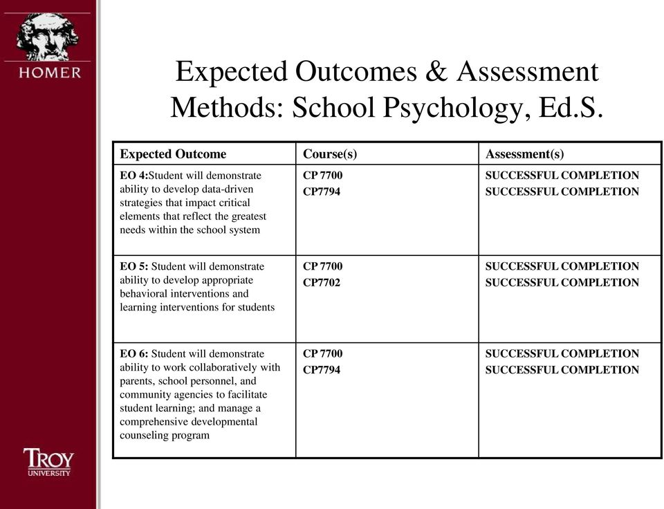 appropriate behavioral interventions and learning interventions for students CP 7700 CP7702 EO 6: Student will demonstrate ability to work collaboratively