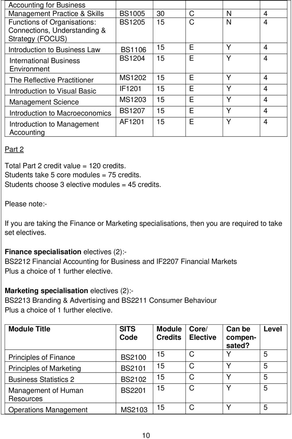Macroeconomics BS1207 15 E Y 4 Introduction to Management AF1201 15 E Y 4 Accounting Part 2 Total Part 2 credit value = 120 credits. Students take 5 core modules = 75 credits.