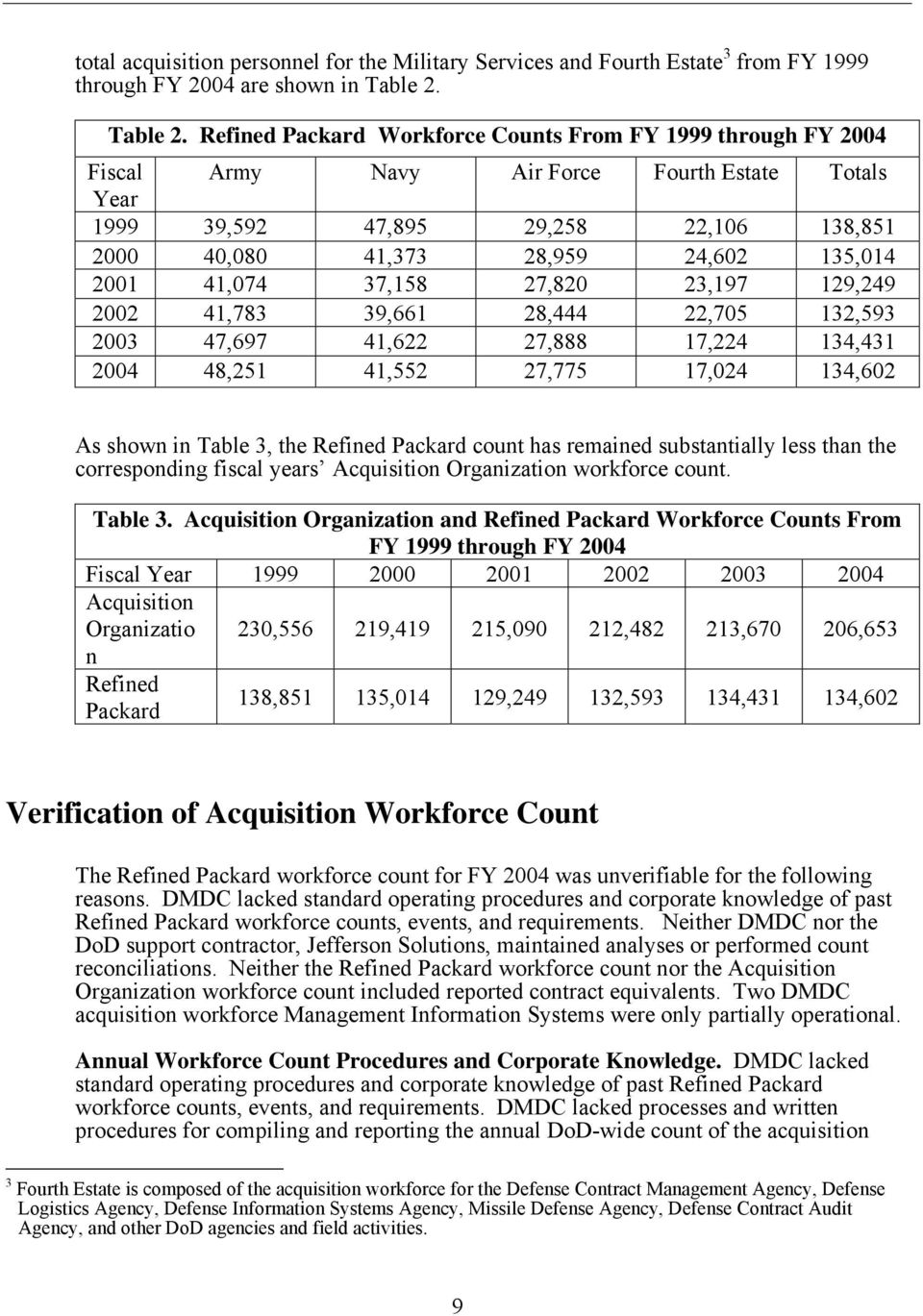 Refined Packard Workforce Counts From FY 1999 through FY 2004 Fiscal Army Navy Air Force Fourth Estate Totals Year 1999 39,592 47,895 29,258 22,106 138,851 2000 40,080 41,373 28,959 24,602 135,014