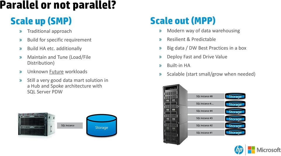 SQL Server PDW Scale out (MPP)» Modern way of data warehousing» Resilient & Predictable» Big data / DW Best Practices in a box» Deploy Fast and Drive Value»