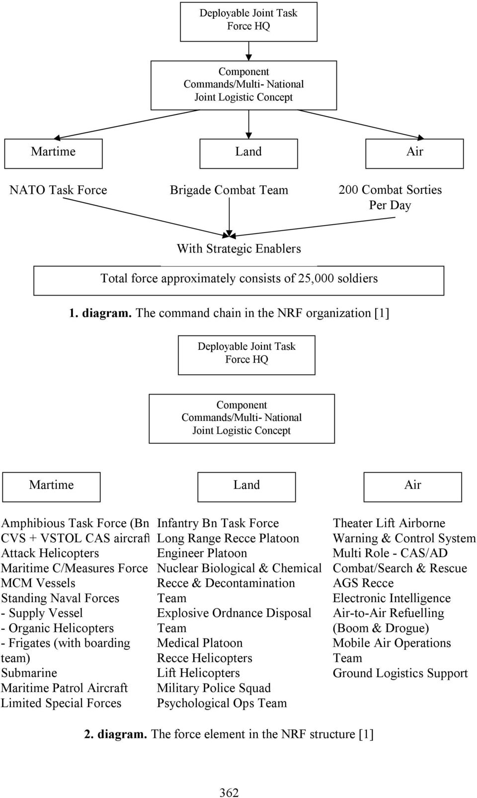 The command chain in the NRF organization [1] Deployable Joint Task Force HQ Component Commands/Multi- National Joint Logistic Concept Martime Land Air Amphibious Task Force (Bn) CVS + VSTOL CAS