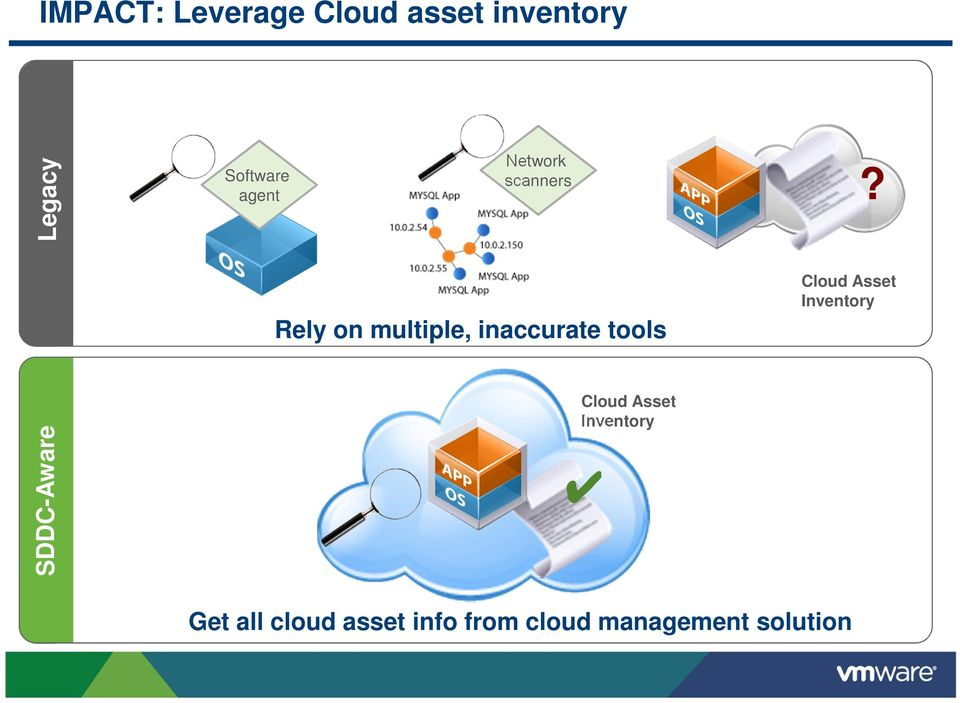 multiple, inaccurate tools Cloud Asset Inventory?