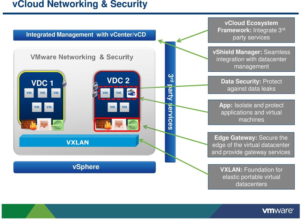 Data Security: Protect against data leaks App: Isolate and protect applications and virtual machines VXLAN vsphere Edge