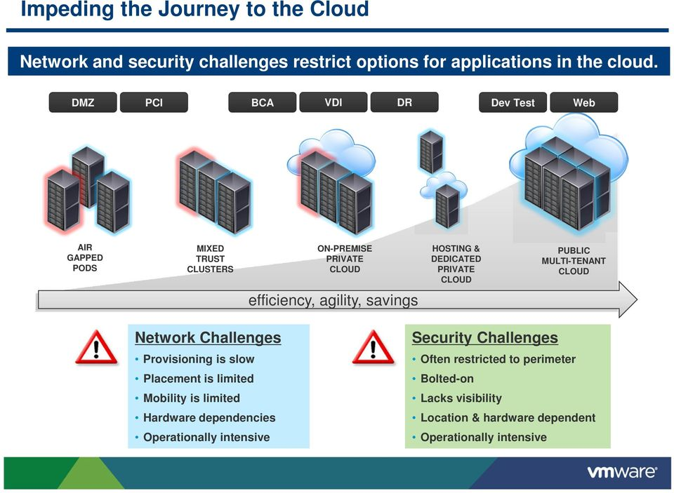 MULTI-TENANT CLOUD efficiency, agility, savings Network Challenges Provisioning is slow Placement is limited Mobility is limited Hardware