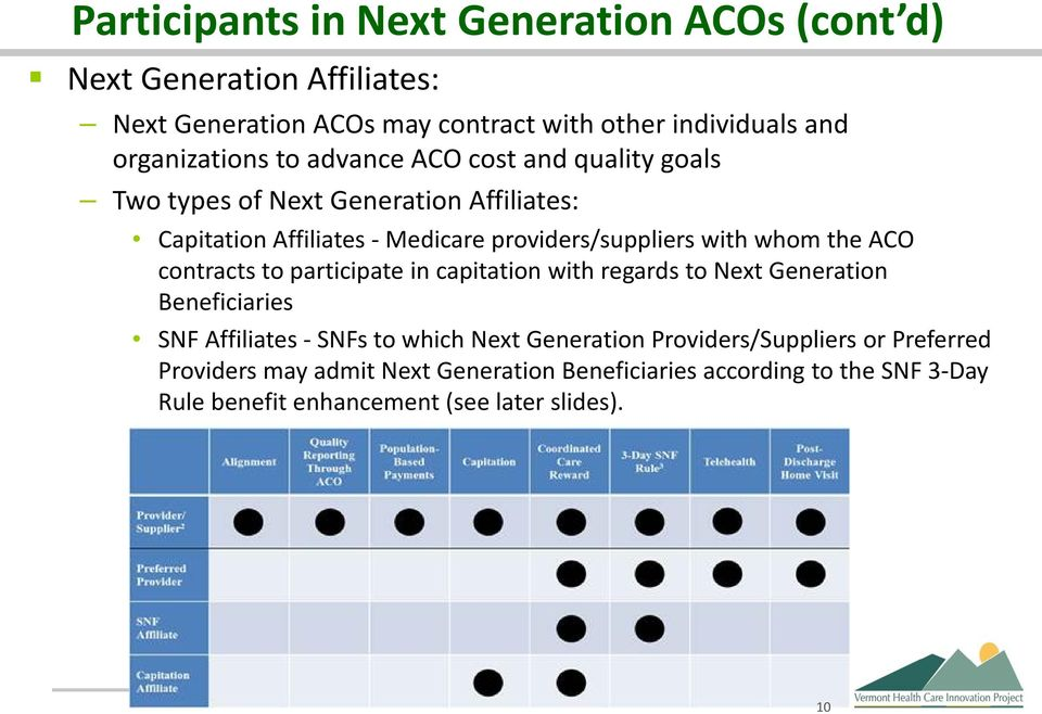 with whom the ACO contracts to participate in capitation with regards to Next Generation Beneficiaries SNF Affiliates - SNFs to which Next