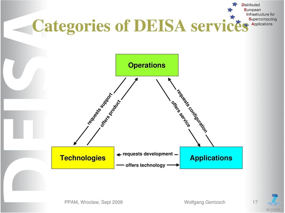 service Technologies requests development offers