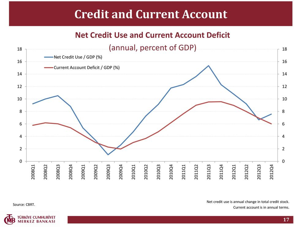 (annual, percent of GDP) Net Credit Use / GDP (%) Current Account Deficit / GDP (%) 18 16 14 12 12 10 10 8 8 6 6