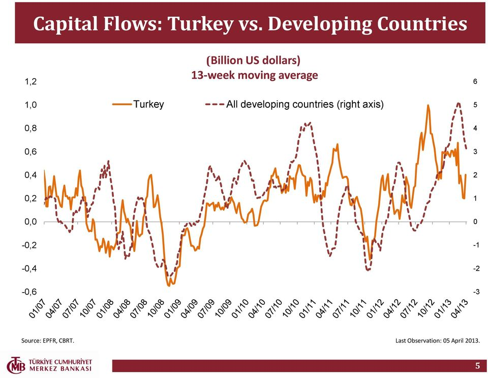 average 6 1,0 Turkey All developing countries (right axis) 5
