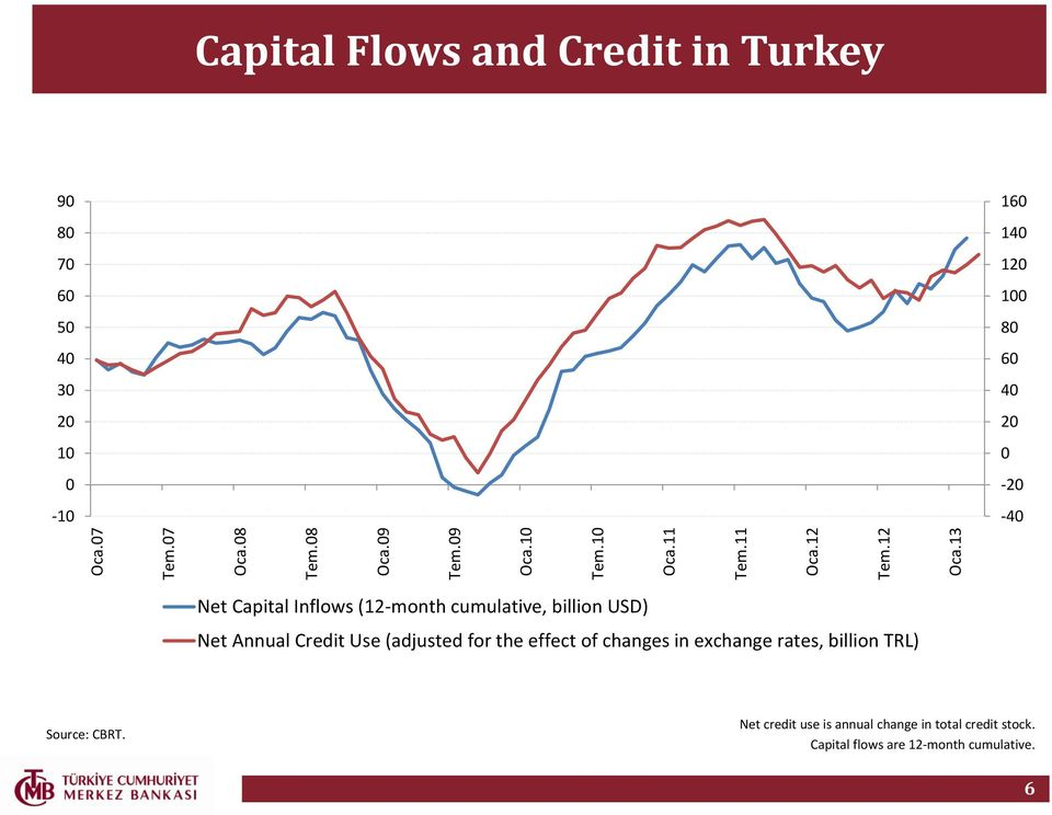 Capital Inflows (12-month cumulative, billion USD) Net Annual Credit Use (adjusted for the effect of changes in