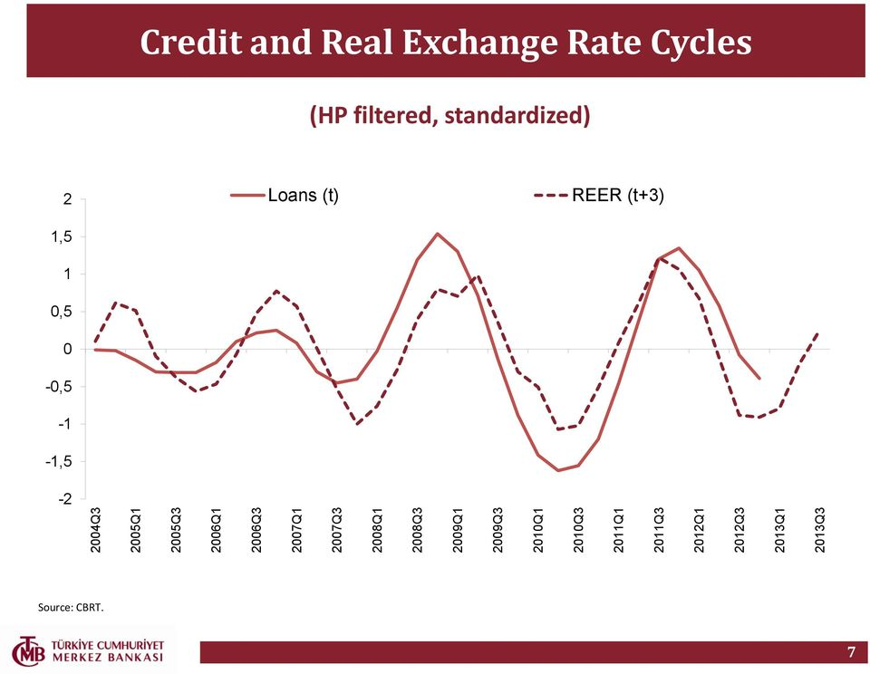 2013Q3 Credit and Real Exchange Rate Cycles (HP filtered,