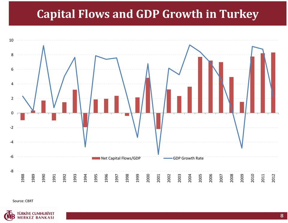 2012 Capital Flows and GDP Growth in Turkey 10 8 6 4 2 0-2