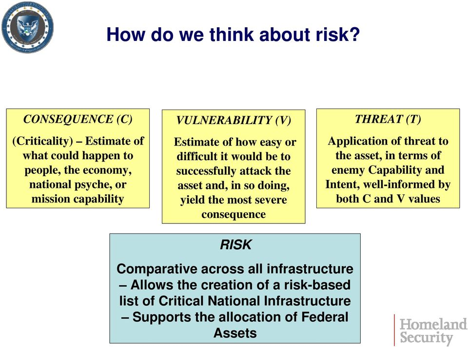 capability VULNERABILITY (V) Estimate of how easy or difficult it would be to successfully attack the asset and, in so doing, yield the most severe