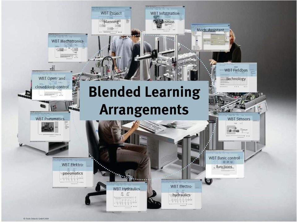 Learning Arrangements WBT Fieldbus technology WBT Sensors WBT Elektro- pneumatics WBT