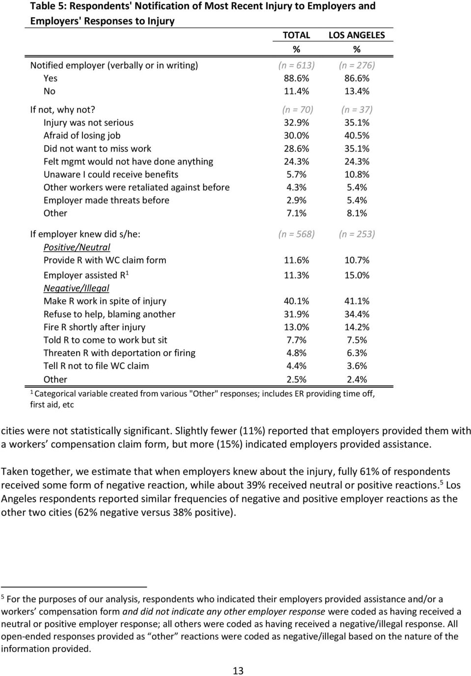 1% Felt mgmt would not have done anything 24.3% 24.3% Unaware I could receive benefits 5.7% 10.8% Other workers were retaliated against before 4.3% 5.4% Employer made threats before 2.9% 5.4% Other 7.
