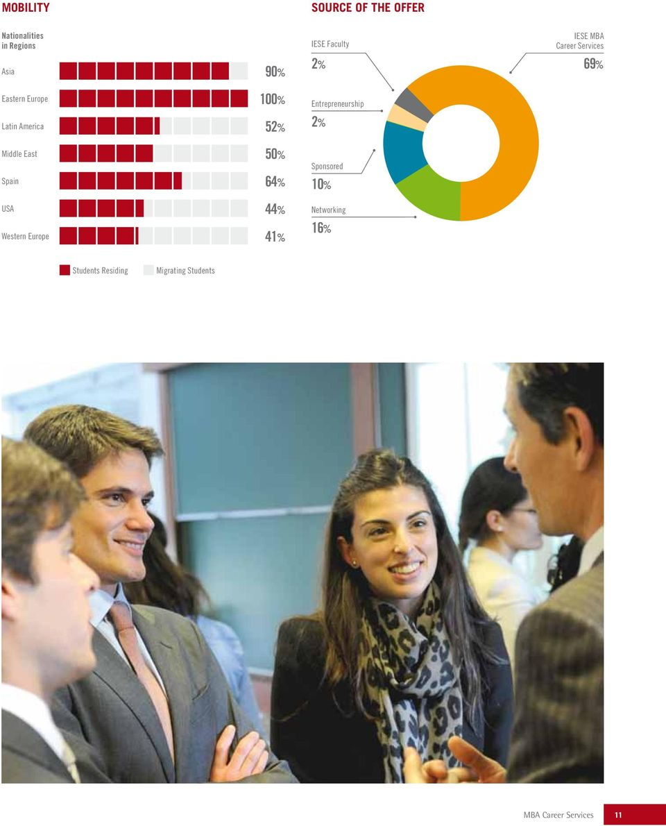 41% IESE Faculty Entrepreneurship Sponsored Networking IESE MBA Career