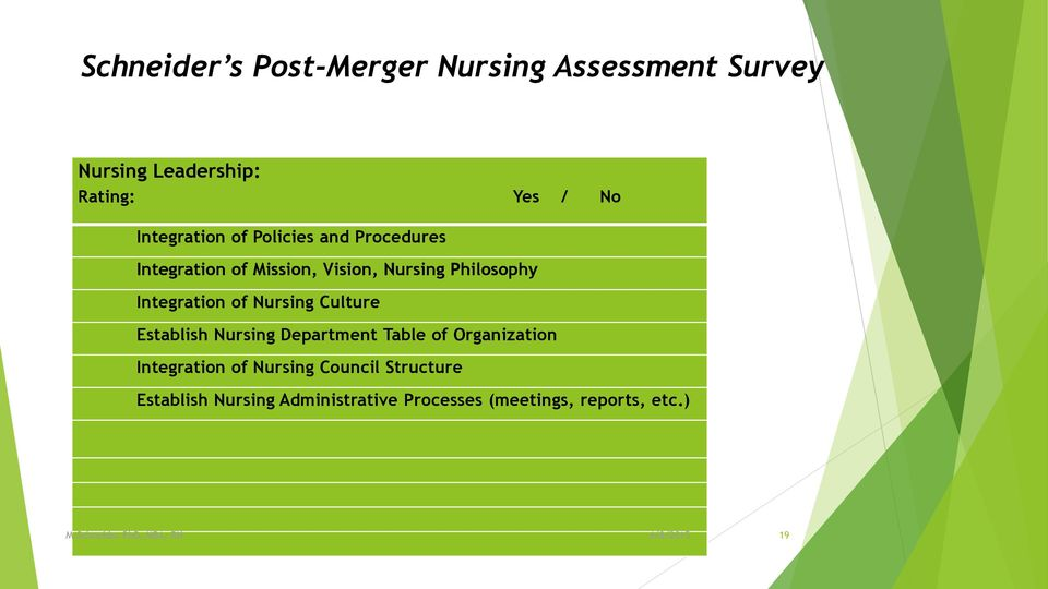 Integration of Nursing Culture Establish Nursing Department Table of Organization Integration