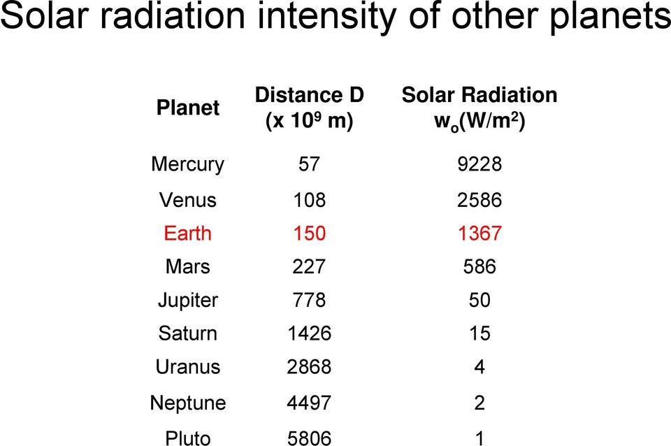 Mercury 57 9228 Venus 108 2586 Earth 150 1367 Mars 227