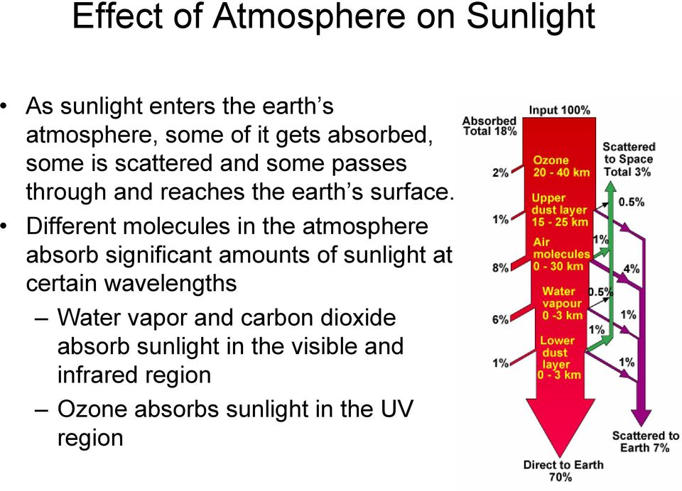 Different molecules in the atmosphere absorb significant amounts of sunlight at certain wavelengths