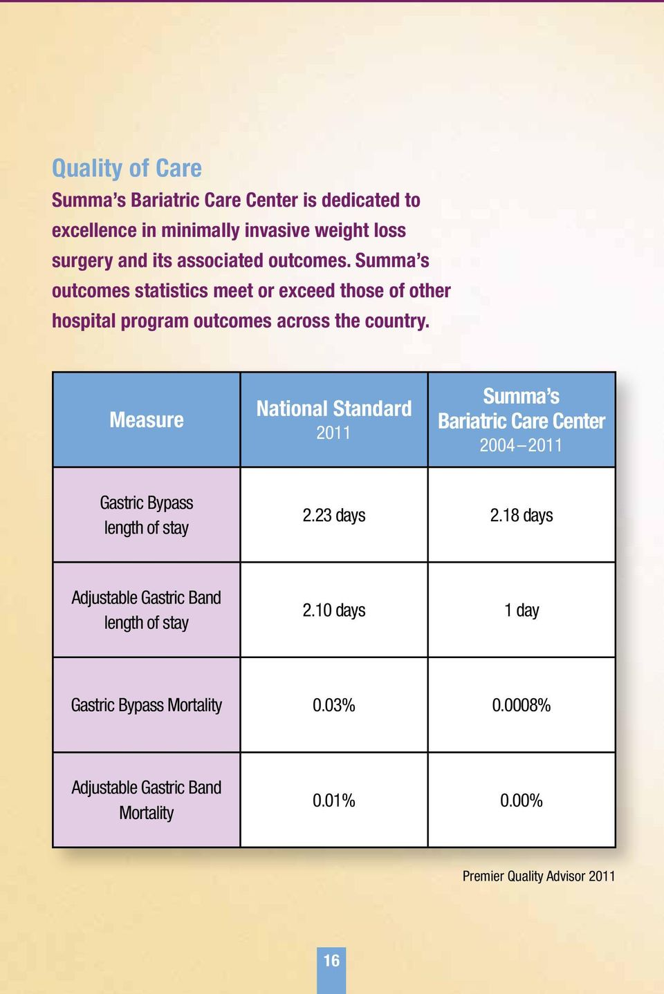 Measure National Standard 2011 Summa s Bariatric Care Center 2004 2011 Gastric Bypass length of stay 2.23 days 2.