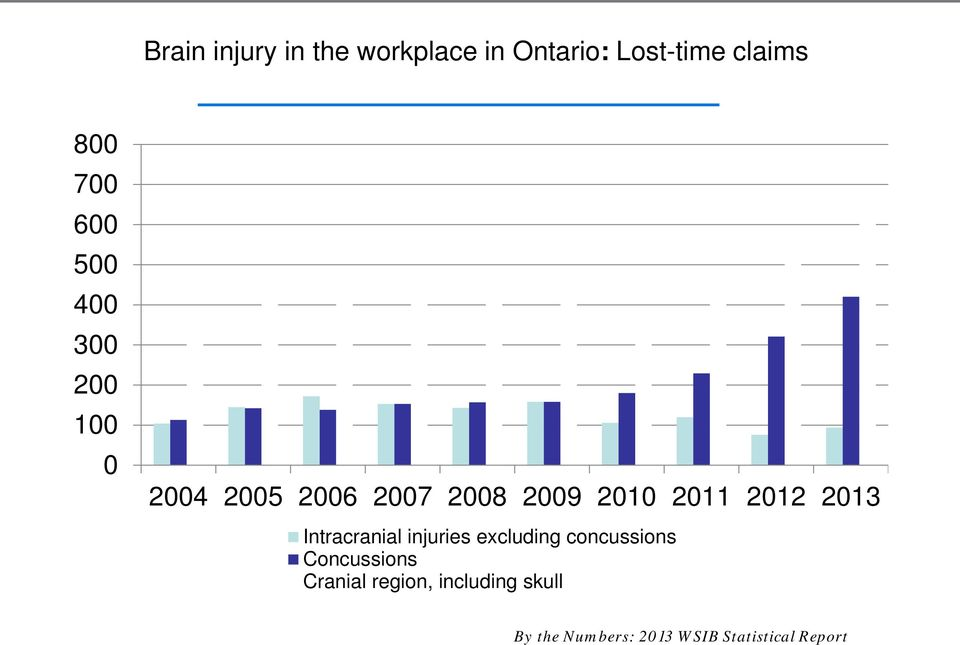 2012 2013 Intracranial injuries excluding concussions Concussions