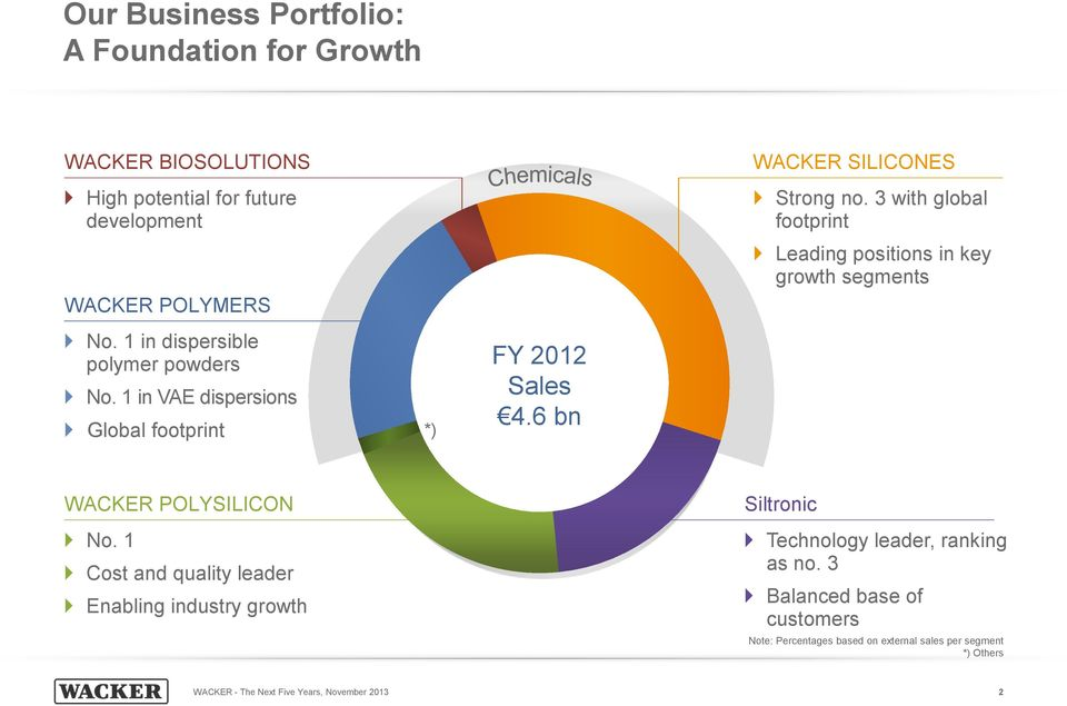 1 in VAE dispersions Global footprint *) FY 2012 Sales 4.6 bn WACKER POLYSILICON No.