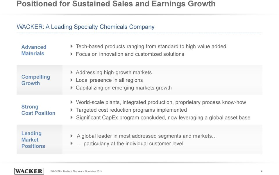 Position World-scale plants, integrated production, proprietary process know-how Targeted cost reduction programs implemented Significant CapEx program concluded, now leveraging a