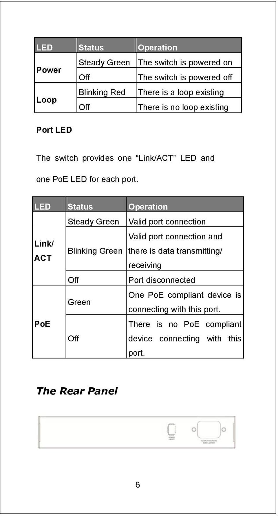 LED Status Operation Steady Green Valid port connection Valid port connection and Link/ ACT Blinking Green there is data transmitting/