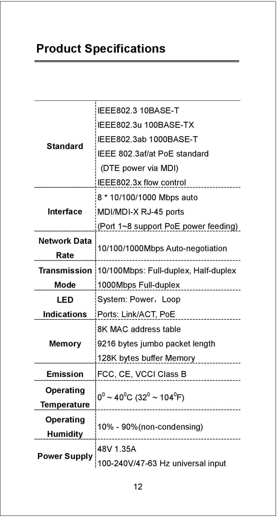 10/100Mbps: Full-duplex, Half-duplex Mode 1000Mbps Full-duplex LED System: Power,Loop Indications Ports: Link/ACT, PoE 8K MAC address table Memory 9216 bytes jumbo packet length
