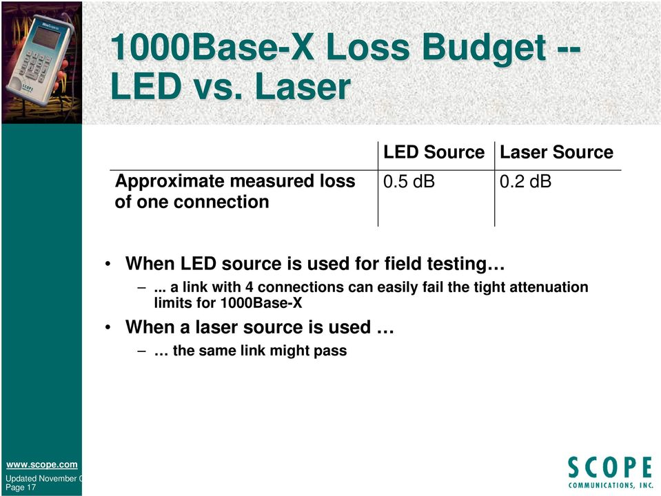 2 db Laser Source When LED source is used for field testing.