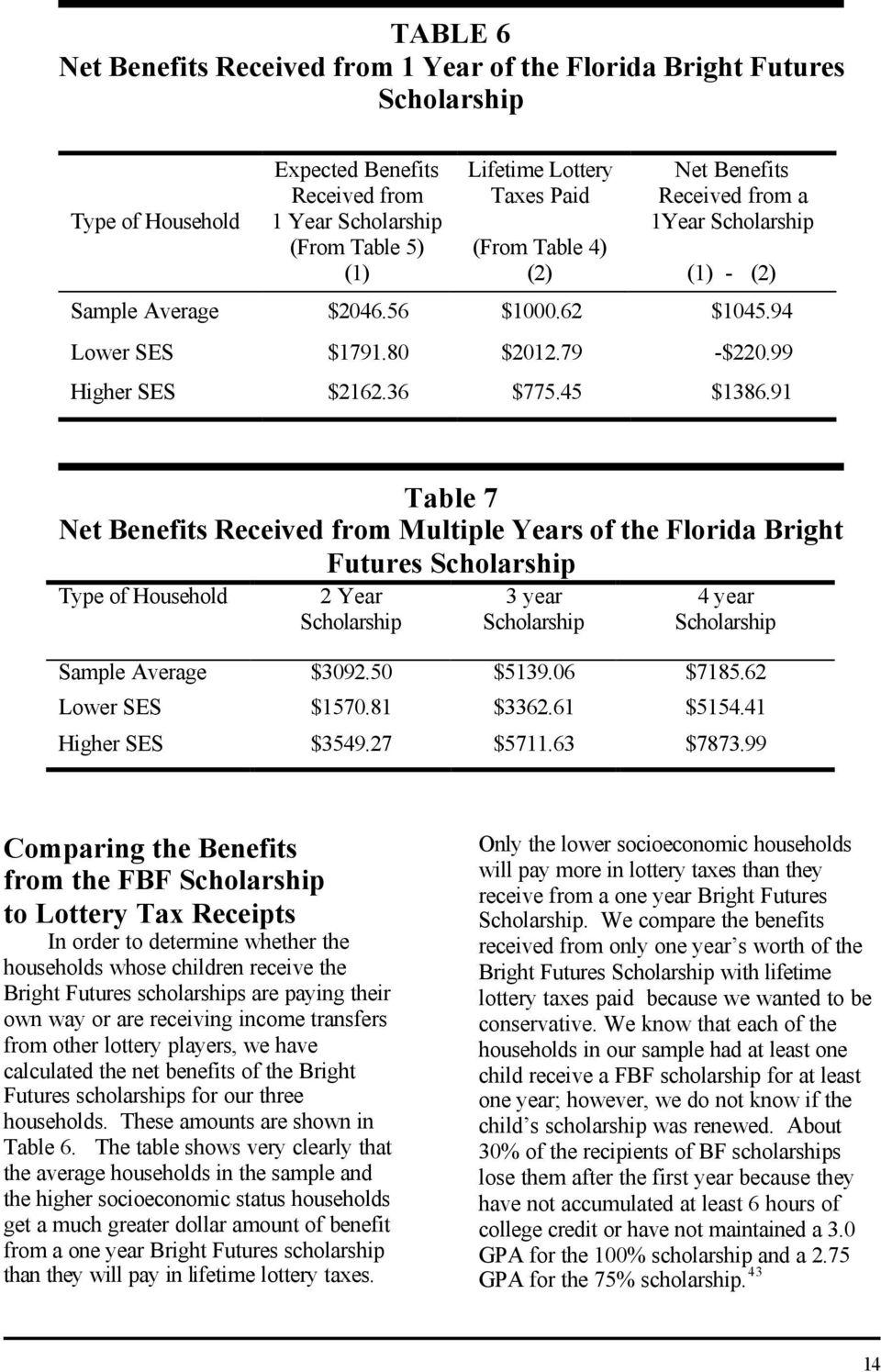 91 Table 7 Net Benefits Received from Multiple Years of the Florida Bright Futures Scholarship Type of Household 2 Year Scholarship 3 year Scholarship 4 year Scholarship Sample Average $3092.50 $5139.