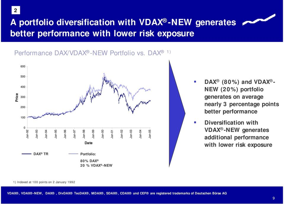 Jan-05 DAX (80%) and VDAX - NEW (20%) portfolio generates on average nearly 3 percentage points better performance Diversification with VDAX