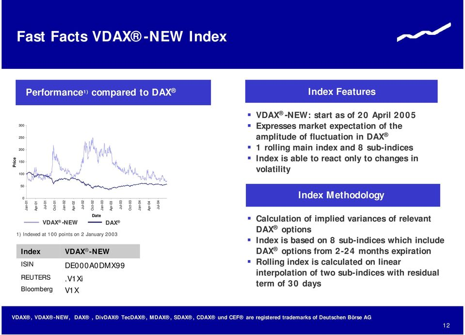 Oct-03 Date VDAX -NEW DAX 11) Indexed at 100 points on 2 January 2003 Index VDAX -NEW ISIN DE000A0DMX99 REUTERS.