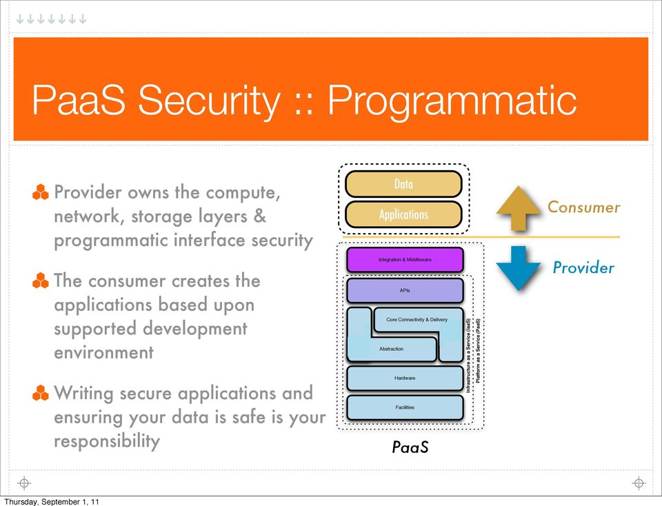 secure applications and ensuring your data is safe is your responsibility Integration & Middleware APIs Core