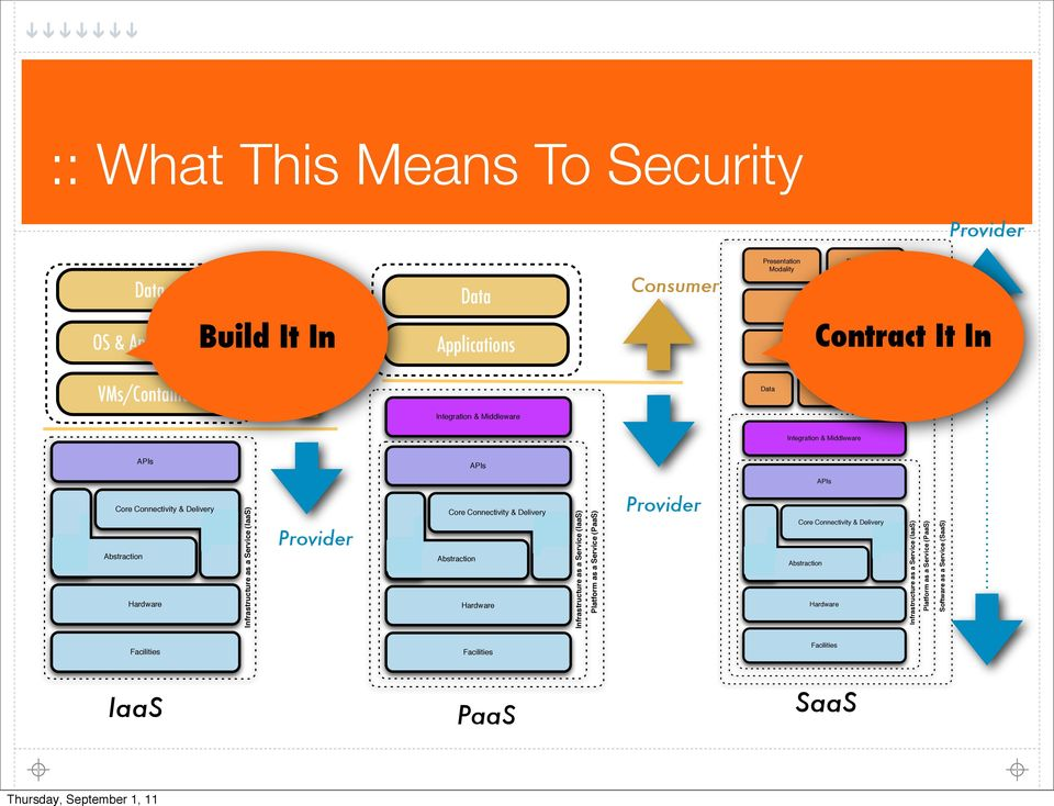 Infrastructure as a Service (IaaS) Provider Core Connectivity & Delivery Abstraction Hardware Infrastructure as a Service (IaaS) Platform as a Service (PaaS) Provider Core