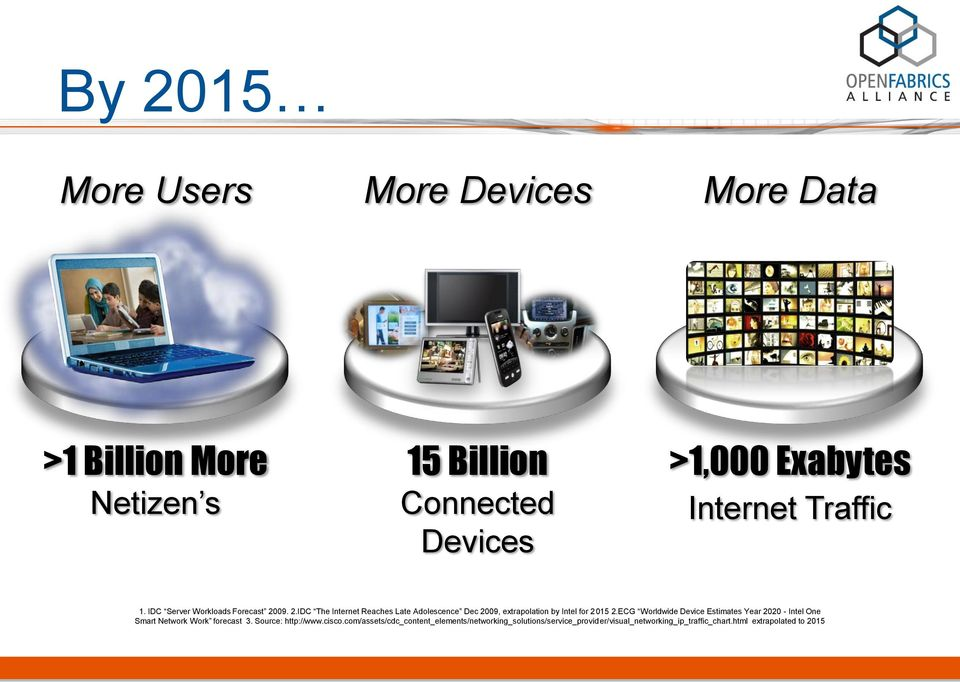 09. 2.IDC The Internet Reaches Late Adolescence Dec 2009, extrapolation by Intel for 2015 2.