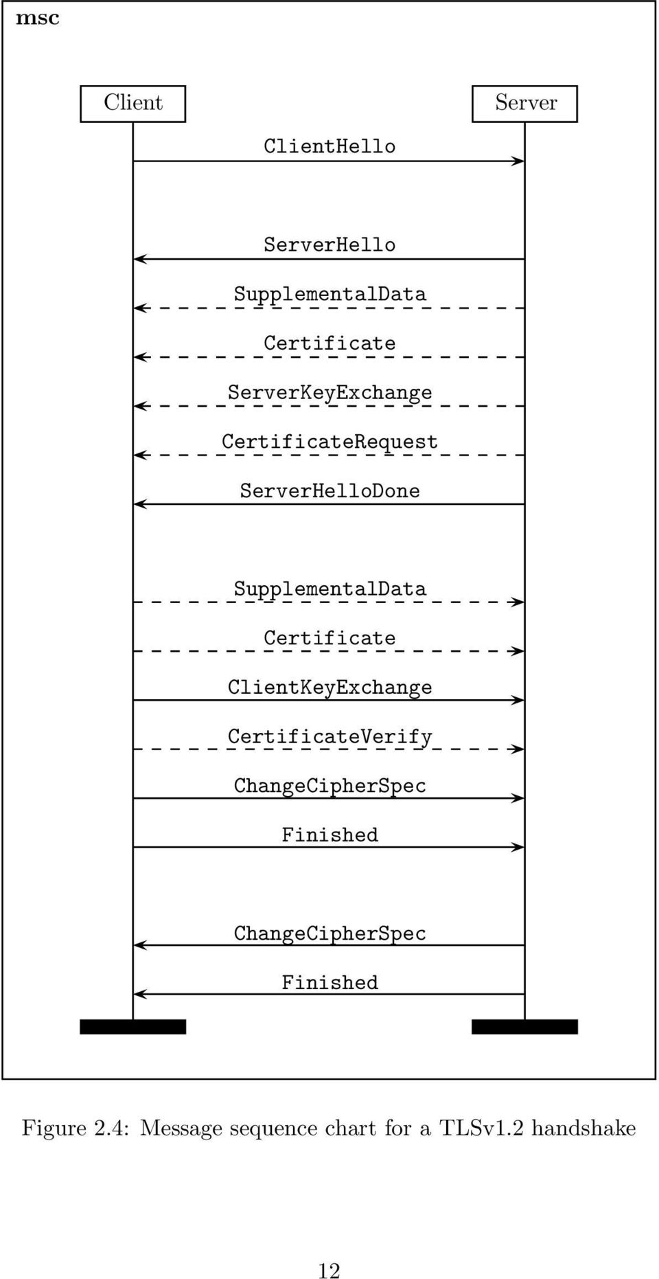Certificate ClientKeyExchange CertificateVerify ChangeCipherSpec Finished