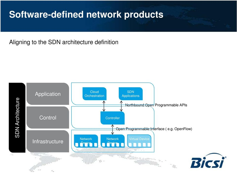 Orchestration Network Device Controller Network Device SDN Applications
