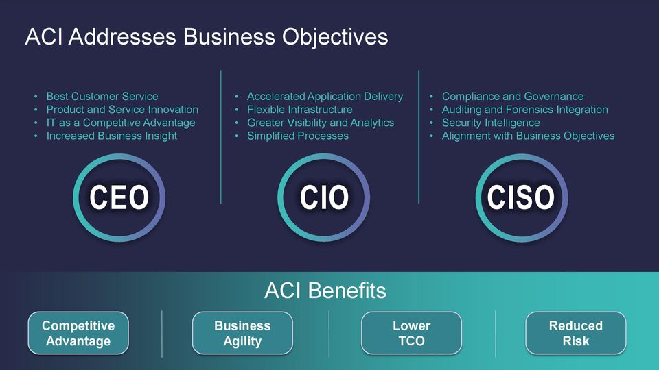 Compliance and Governance Auditing and Forensics Integration Security Intelligence Alignment with Business Objectives CEO CIO CISO ACI