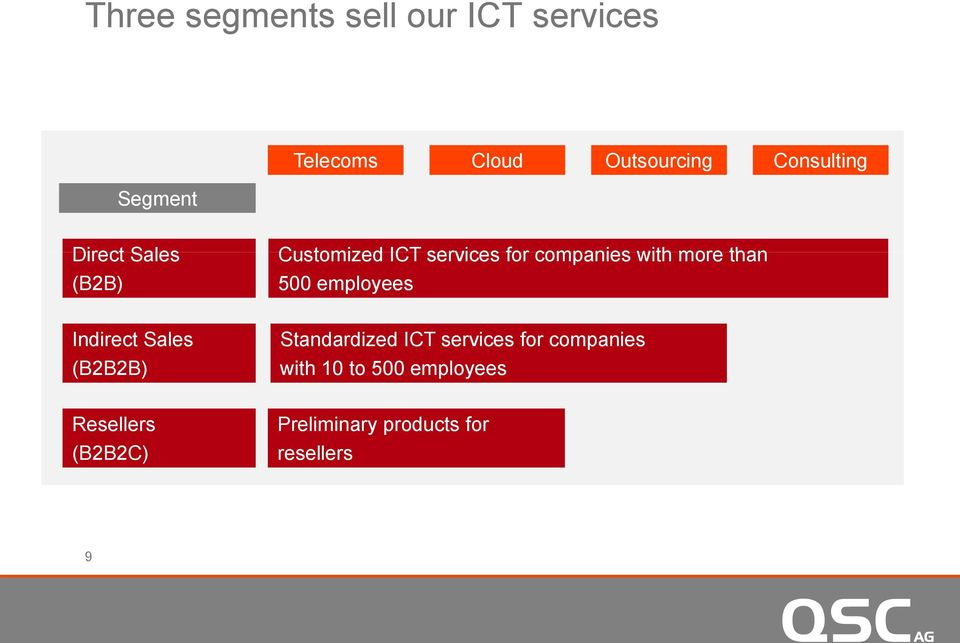 than 500 employees Indirect Sales (B2B2B) Standardized ICT services for