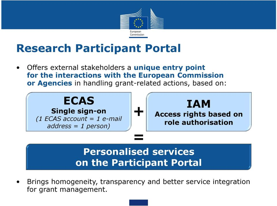 account = 1 e-mail address = 1 person) + = IAM Access rights based on role authorisation Personalised