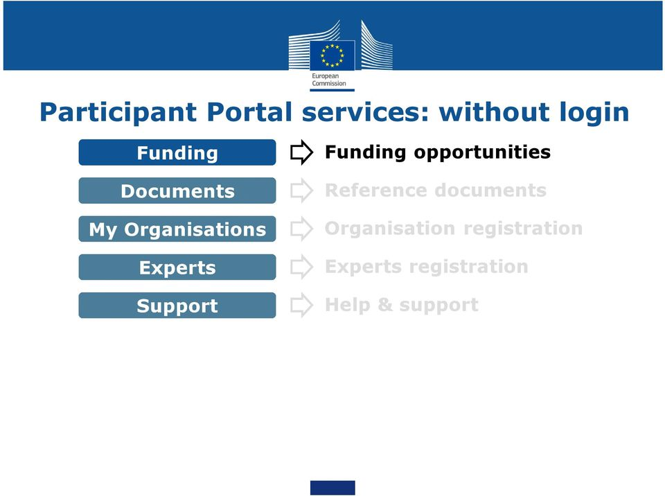 Support Funding opportunities Reference documents