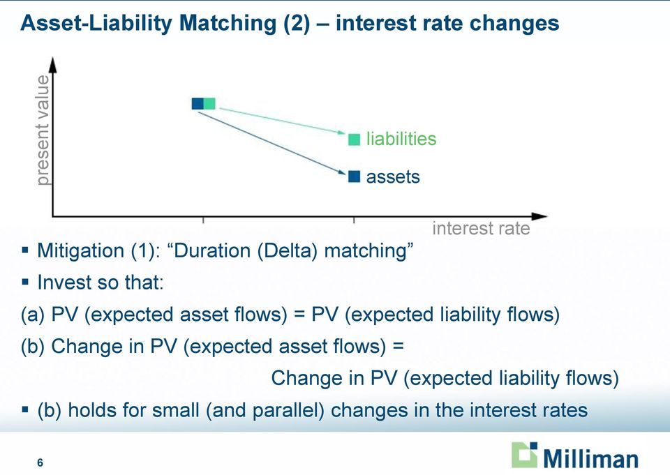 asset flows) = PV (expected liability flows) (b) Change in PV (expected asset flows) =