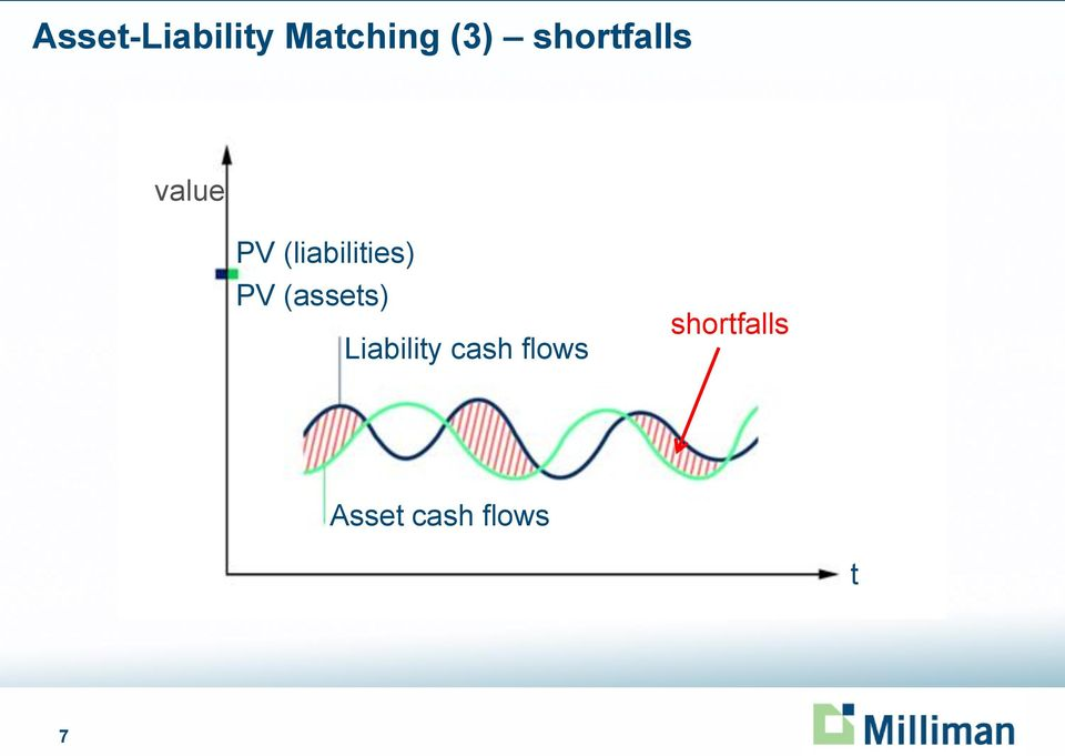(liabilities) PV (assets)