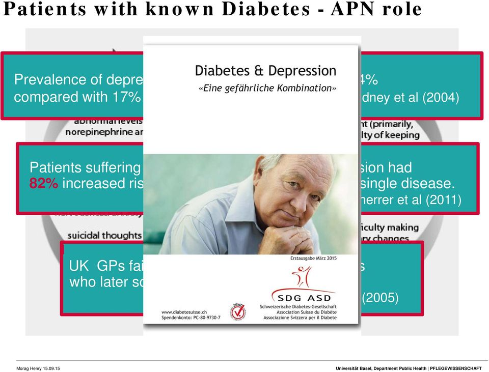 Goldney et al (2004) Patients suffering from Type 2 diabetes and depression had 82% increased risk for MI