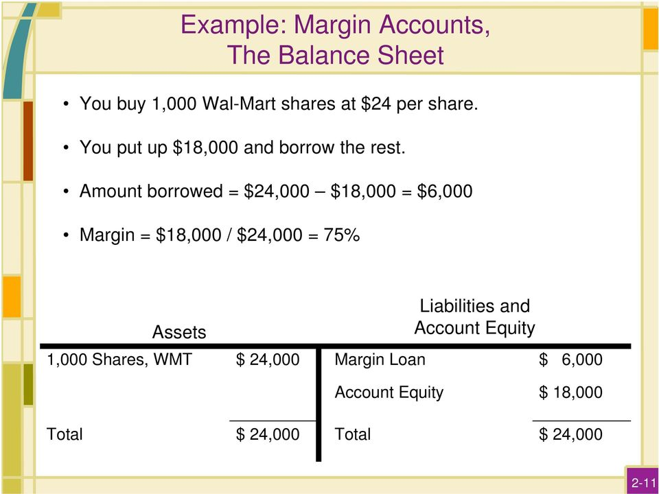 Amount borrowed = $24,000 $18,000 = $6,000 Margin = $18,000 / $24,000 = 75% Assets