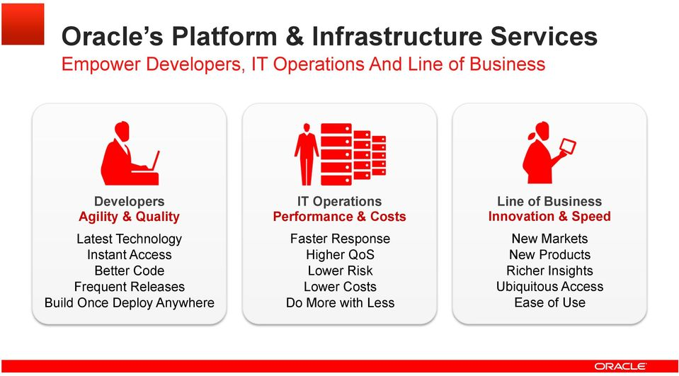 Deploy Anywhere IT Operations Performance & Costs Faster Response Higher QoS Lower Risk Lower Costs Do