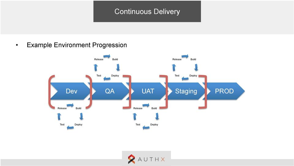 Deploy Test Deploy Dev QA UAT Staging PROD v