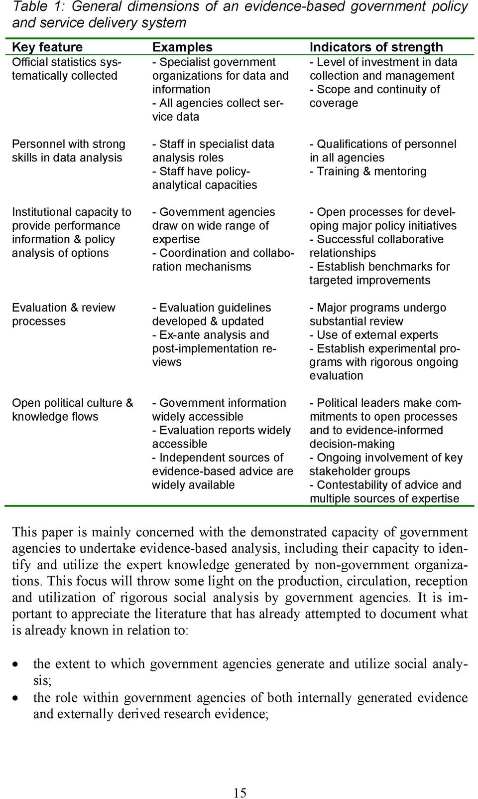 skills in data analysis Institutional capacity to provide performance information & policy analysis of options Evaluation & review processes Open political culture & knowledge flows - Staff in